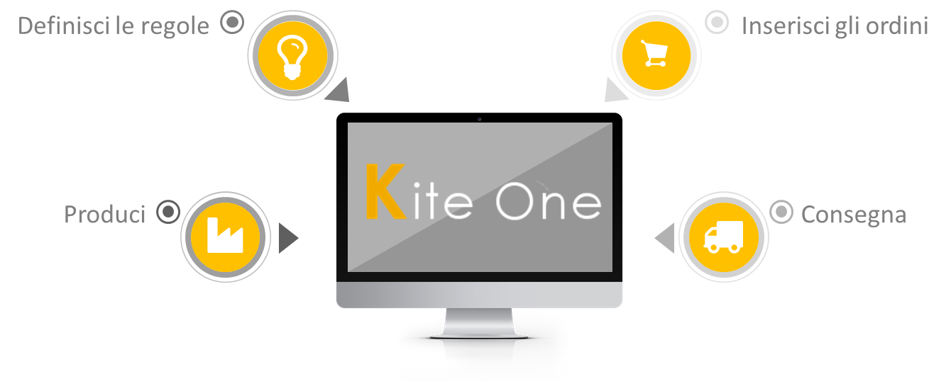 Kite One Features